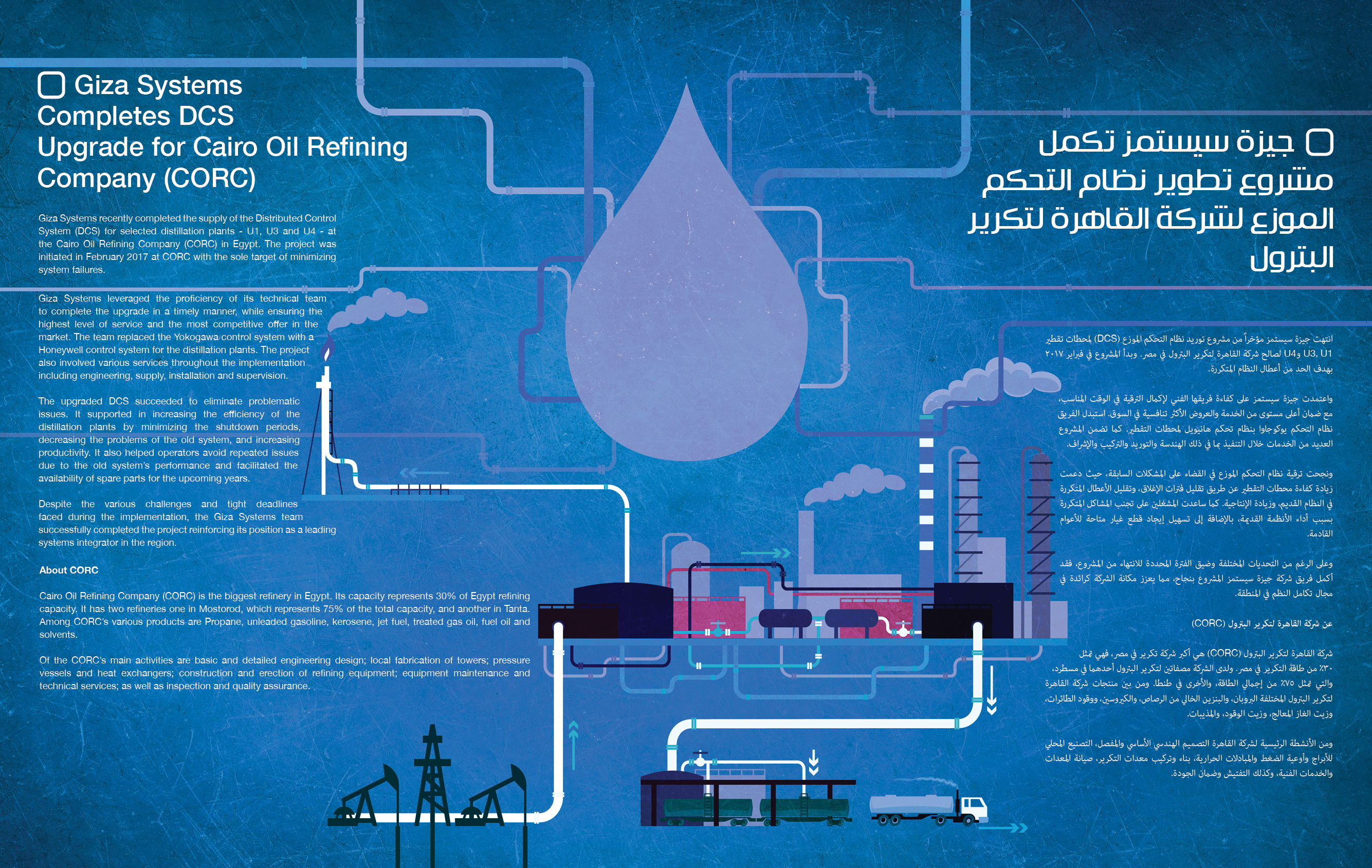 Giza Systems Completes DCS Upgrade for Cairo Oil Refining
